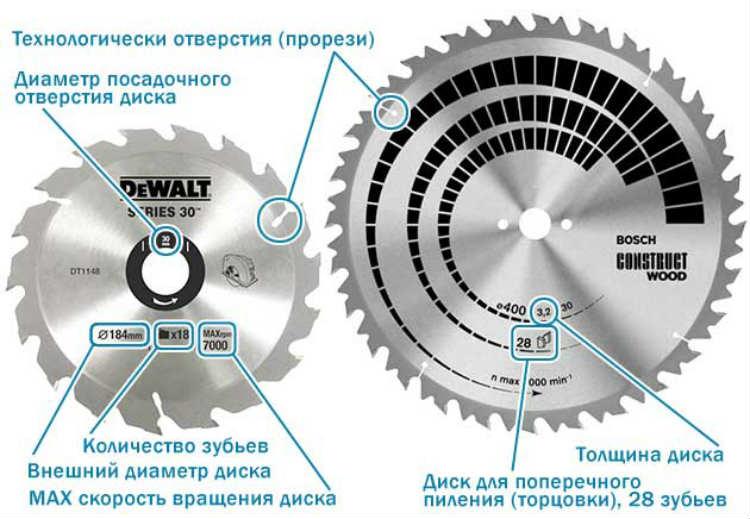 диаметр посадочного отверстия диска циркулярной пилы